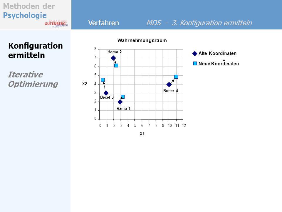 Konfiguration ermitteln Iterative Optimierung