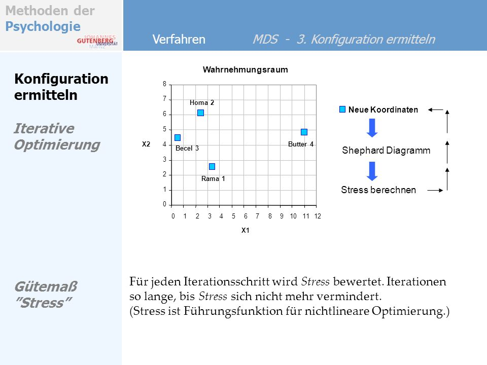 Konfiguration ermitteln Iterative Optimierung Gütemaß Stress