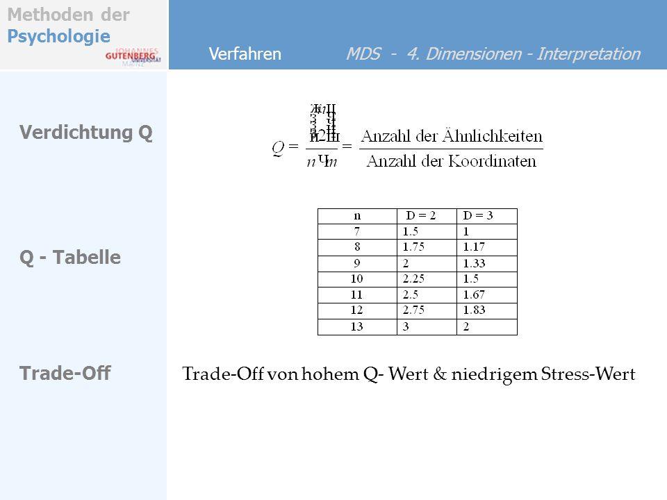 Trade-Off von hohem Q- Wert & niedrigem Stress-Wert