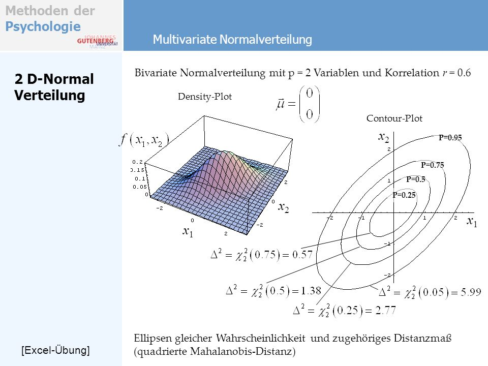 2 D-Normal Verteilung x2 x2 x1 x1 Multivariate Normalverteilung