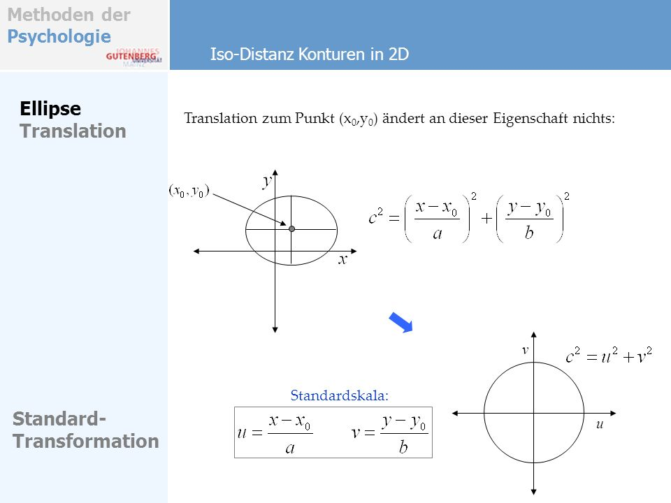 Ellipse Translation Standard- Transformation