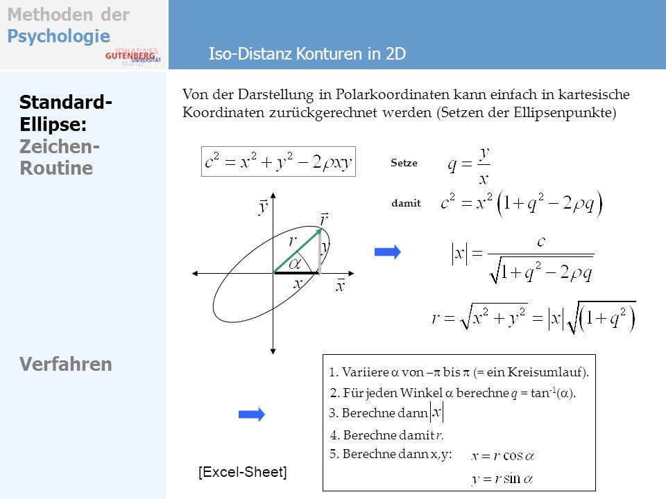 Standard-Ellipse: Zeichen-Routine Verfahren Iso-Distanz Konturen in 2D