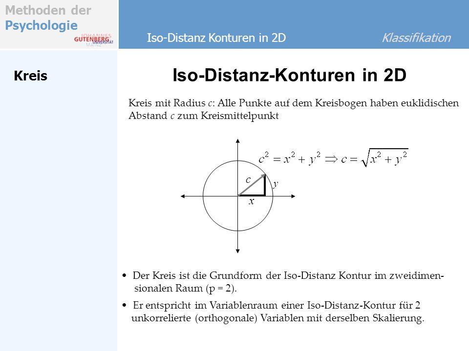 Iso-Distanz-Konturen in 2D