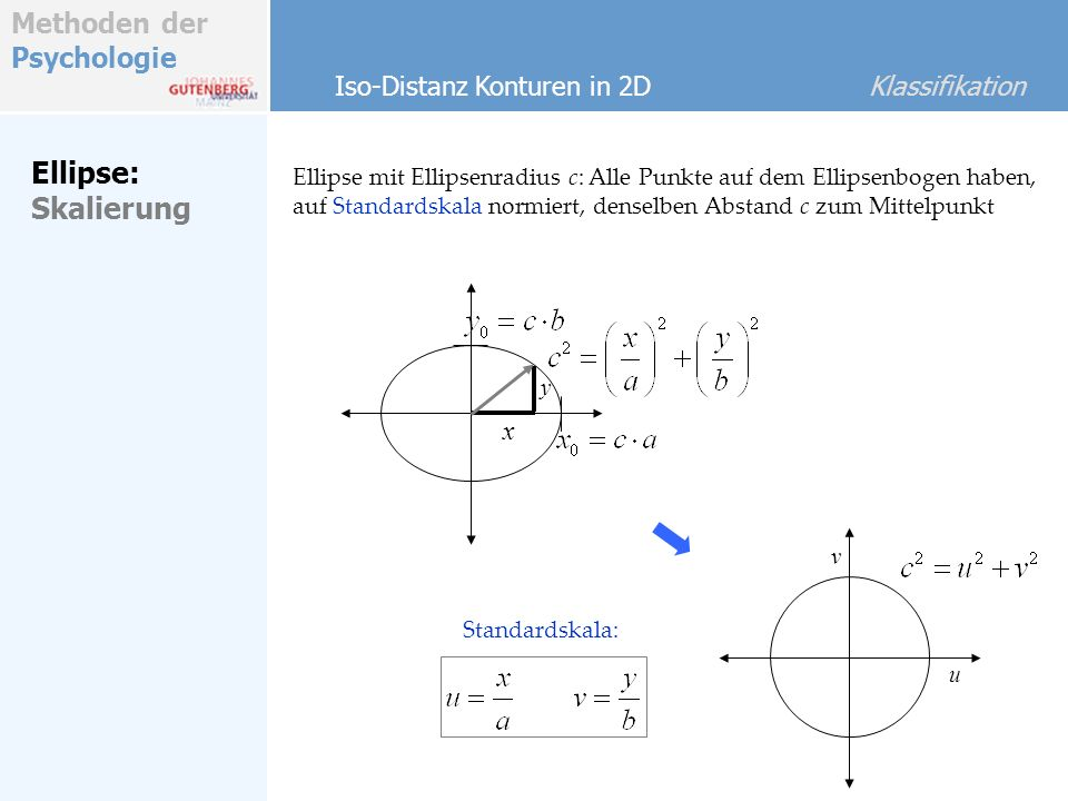 Ellipse: Skalierung Iso-Distanz Konturen in 2D Klassifikation x