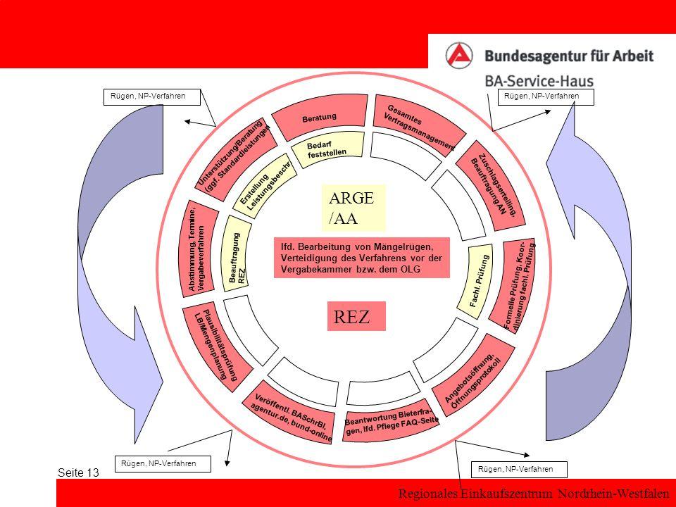 Rügen, NP-Verfahren Rügen, NP-Verfahren. Beratung. Gesamtes. Vertragsmanagement. Bedarf. feststellen.