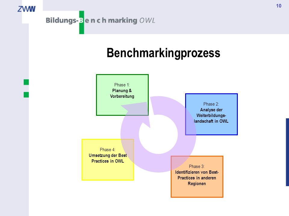 Benchmarkingprozess Phase 1: Planung & Vorbereitung Phase 2: