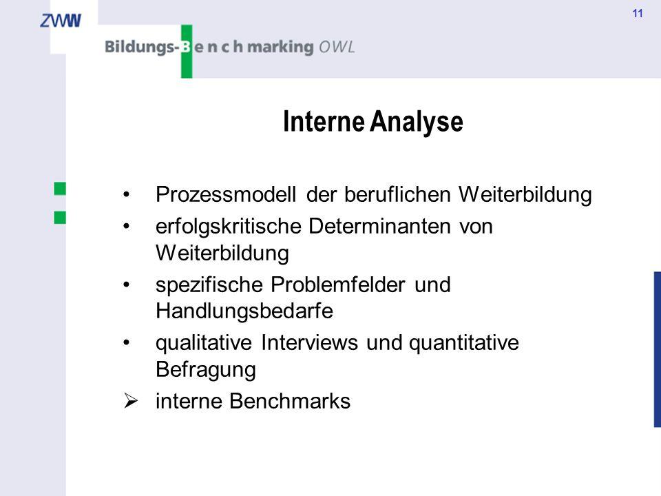 Interne Analyse Prozessmodell der beruflichen Weiterbildung