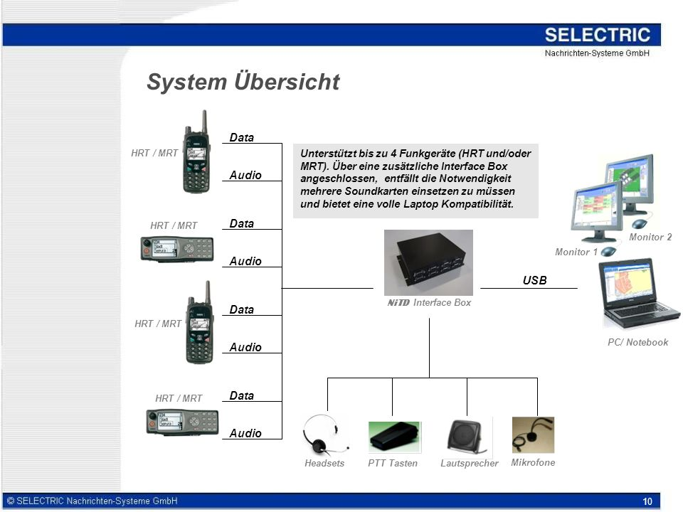 System Übersicht Data Audio Data Audio USB Data Audio Data Audio
