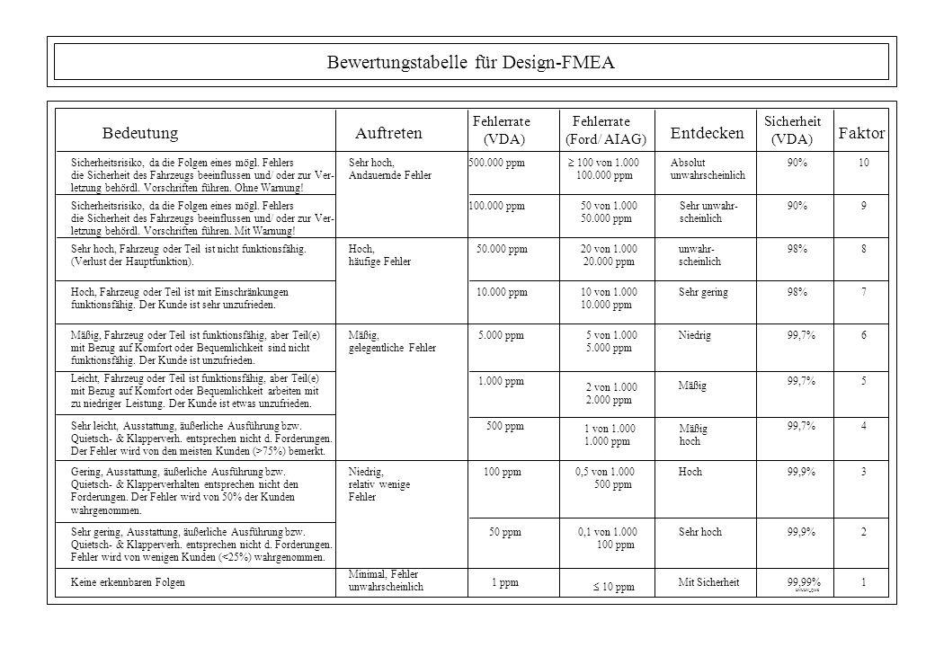Bewertungstabelle für Design-FMEA