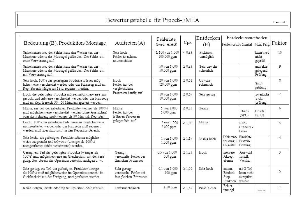 Bewertungstabelle für Prozeß-FMEA