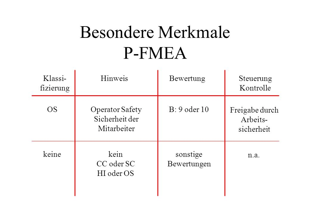 Besondere Merkmale P-FMEA