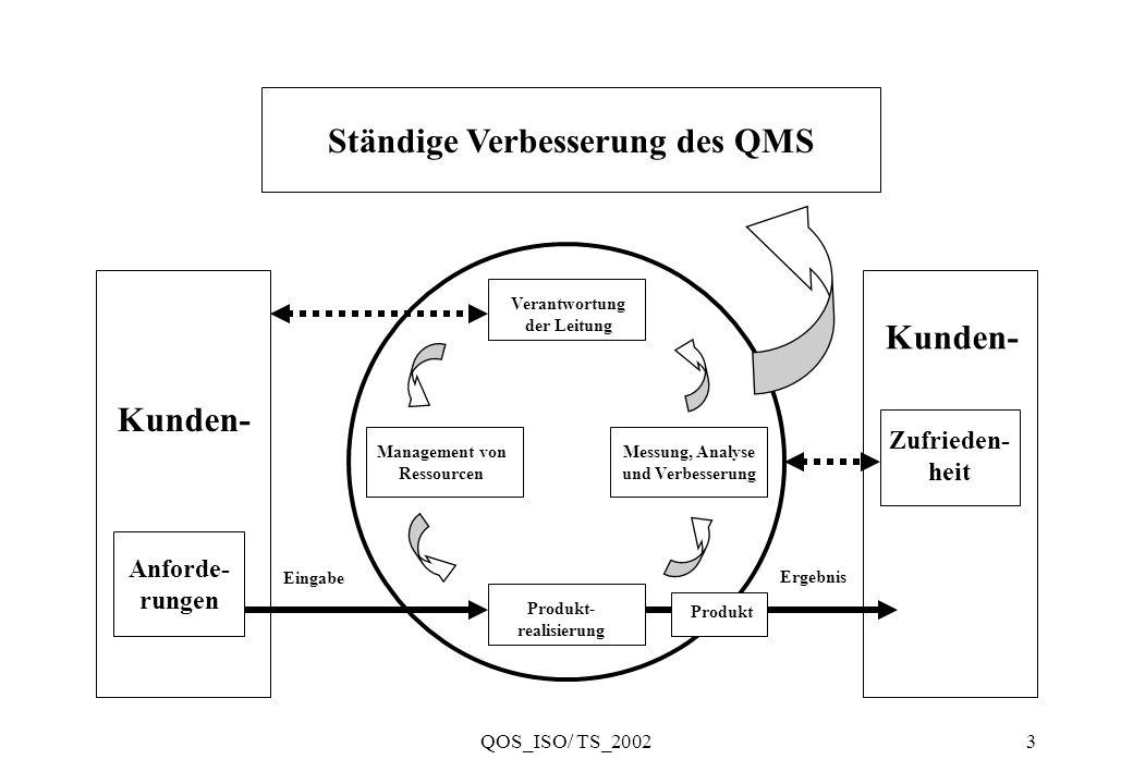 Ständige Verbesserung des QMS Kunden- Kunden-