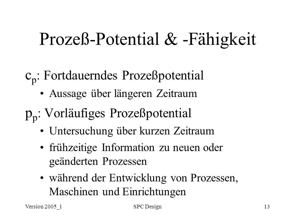 Prozeß-Potential & -Fähigkeit