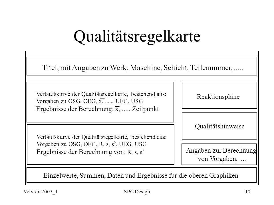 Qualitätsregelkarte Titel, mit Angaben zu Werk, Maschine, Schicht, Teilenummer, ..... Verlaufskurve der Qualitätsregelkarte, bestehend aus: