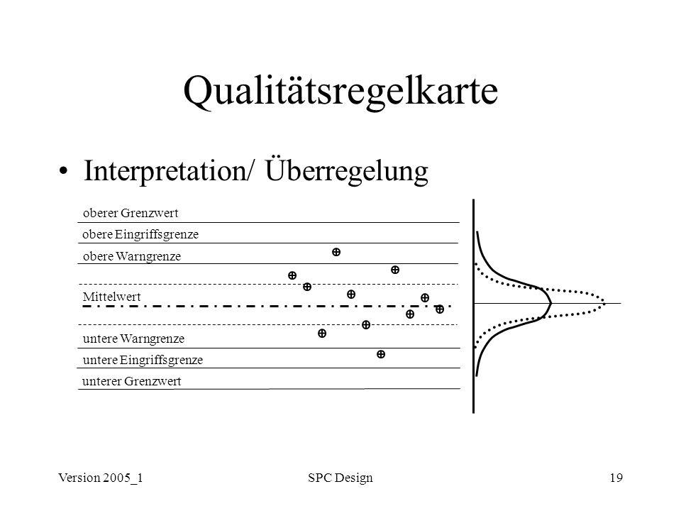 Qualitätsregelkarte Interpretation/ Überregelung oberer Grenzwert