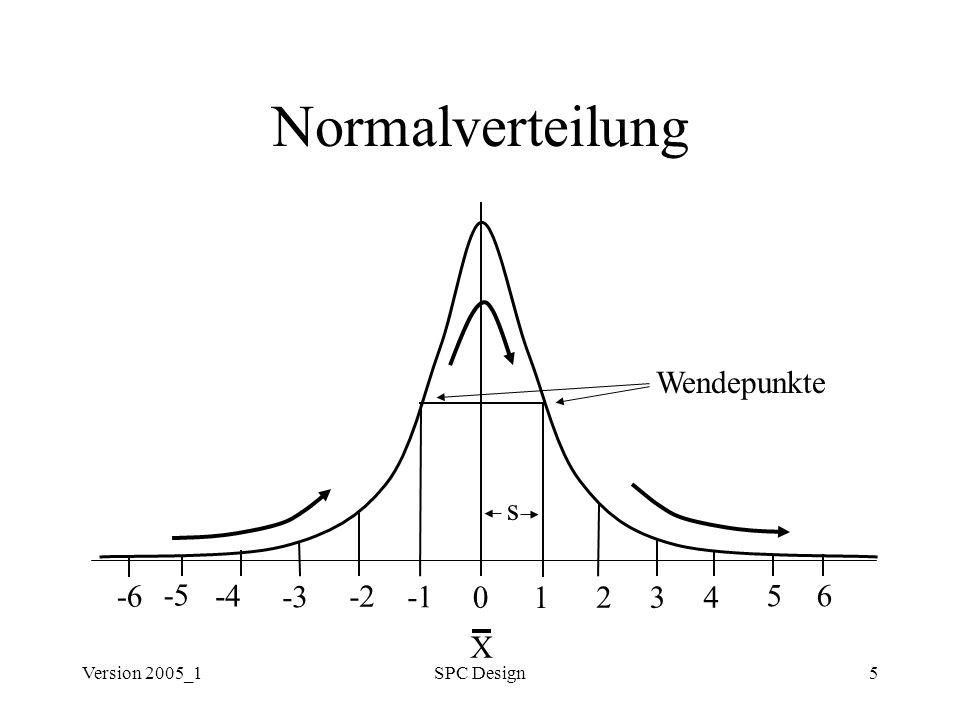 Normalverteilung Wendepunkte s -6 -5 -4 -3 -2 -1 1 2 3 4 5 6 X