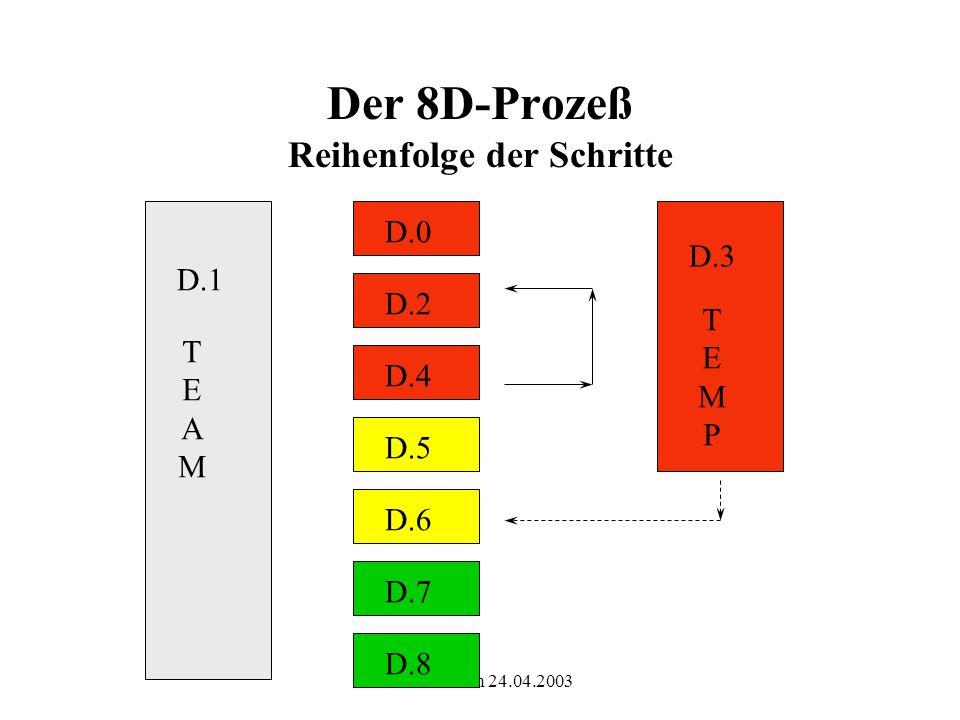 Der 8D-Prozeß Reihenfolge der Schritte
