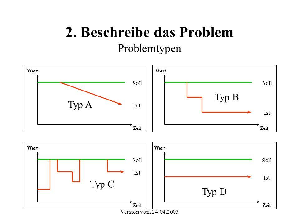 2. Beschreibe das Problem Problemtypen