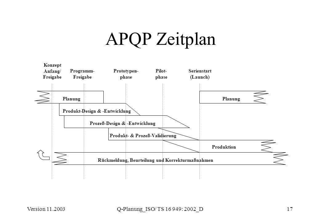 APQP Zeitplan Version 11.2003 Q-Planung_ISO/ TS 16 949: 2002_D Konzept