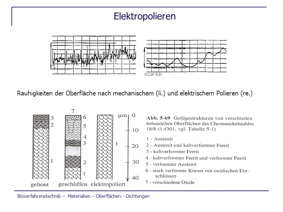 Elektropolieren Rauhigkeiten der Oberfläche nach mechanischem (li