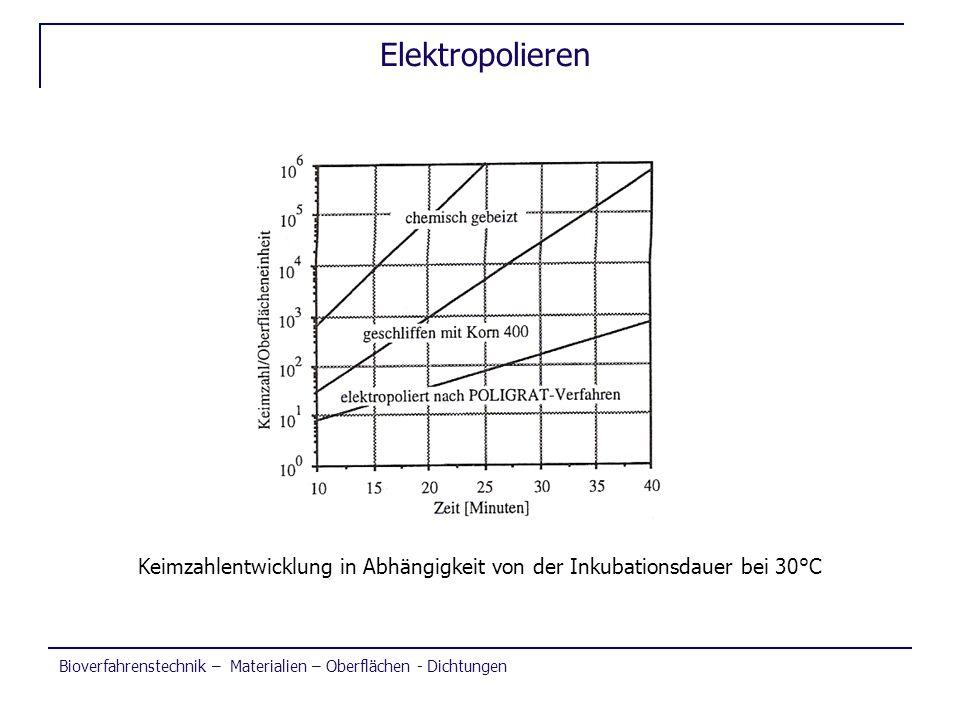 Elektropolieren Keimzahlentwicklung in Abhängigkeit von der Inkubationsdauer bei 30°C