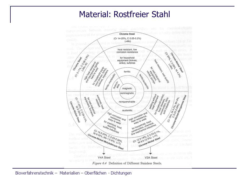 Material: Rostfreier Stahl