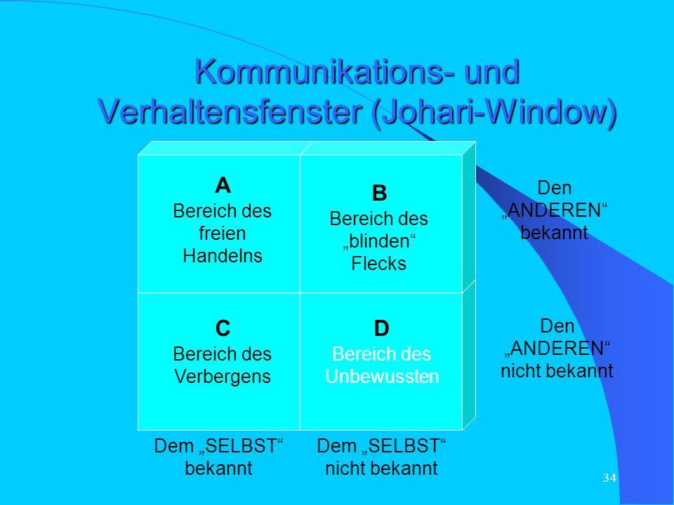 Kommunikations- und Verhaltensfenster (Johari-Window)