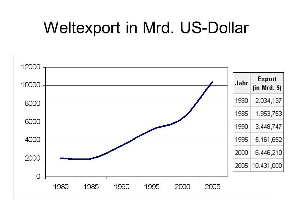 Weltexport in Mrd. US-Dollar