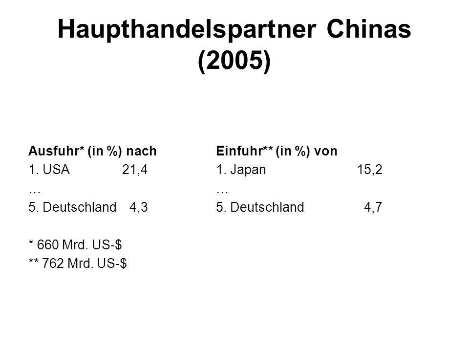 Haupthandelspartner Chinas (2005)