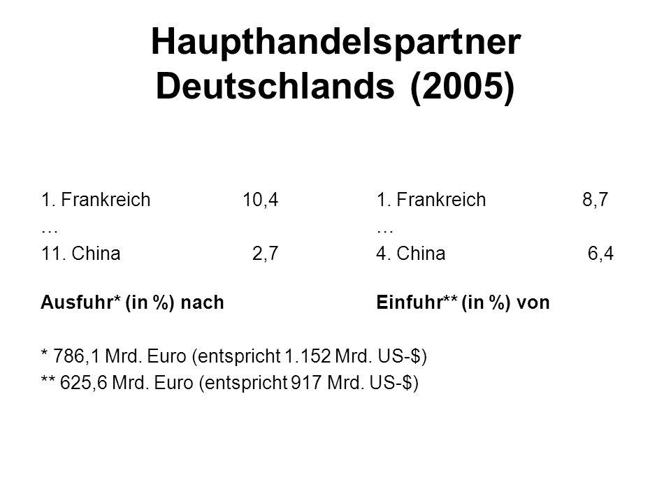 Haupthandelspartner Deutschlands (2005)