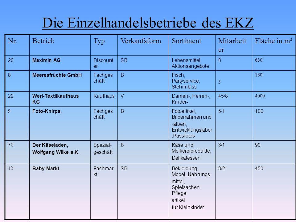 Die Einzelhandelsbetriebe des EKZ