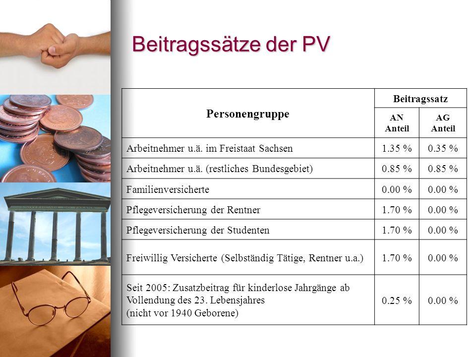 Beitragssätze der PV Personengruppe Beitragssatz
