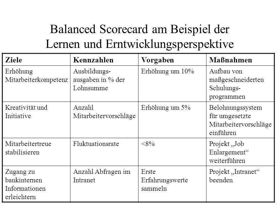 Balanced Scorecard am Beispiel der Lernen und Erntwicklungsperspektive
