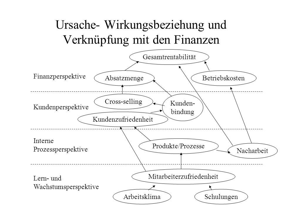 Ursache- Wirkungsbeziehung und Verknüpfung mit den Finanzen