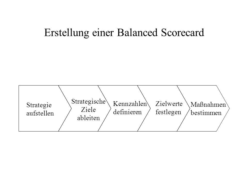 Erstellung einer Balanced Scorecard