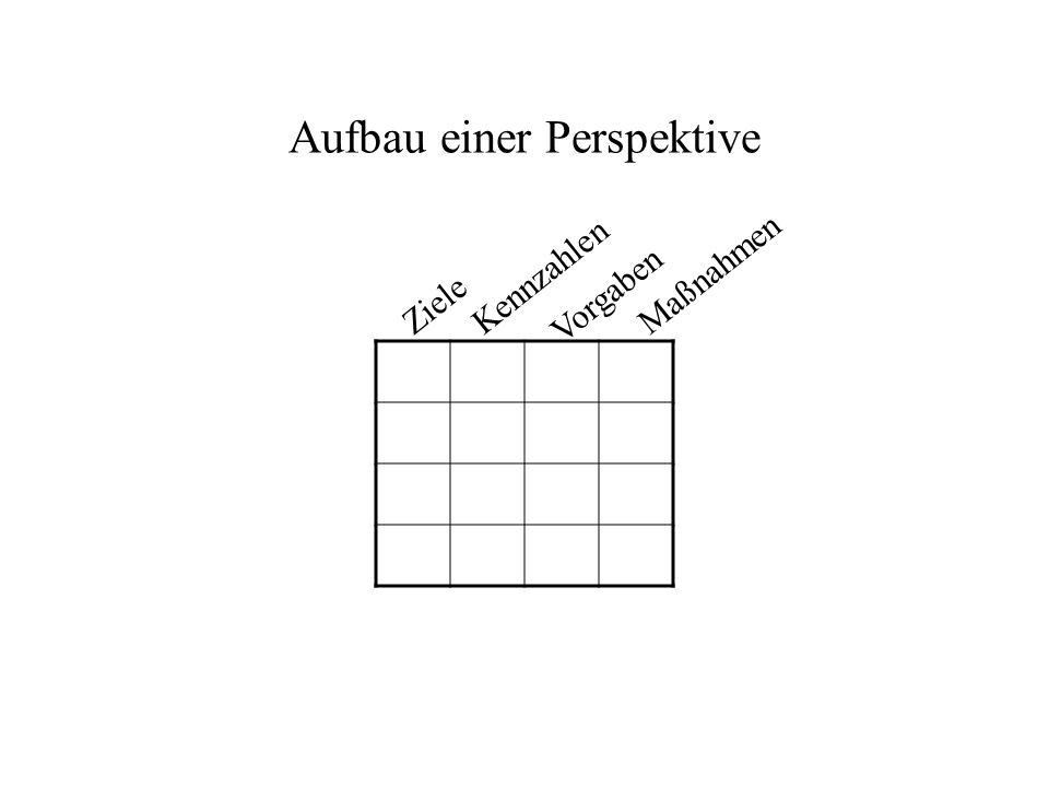 Aufbau einer Perspektive