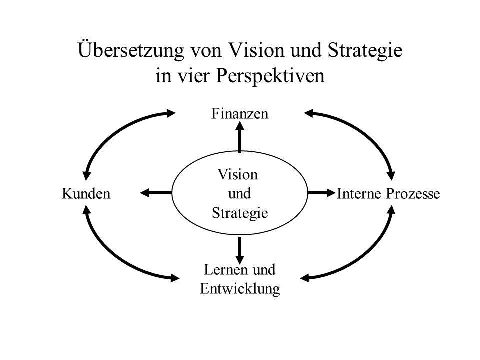 Übersetzung von Vision und Strategie in vier Perspektiven