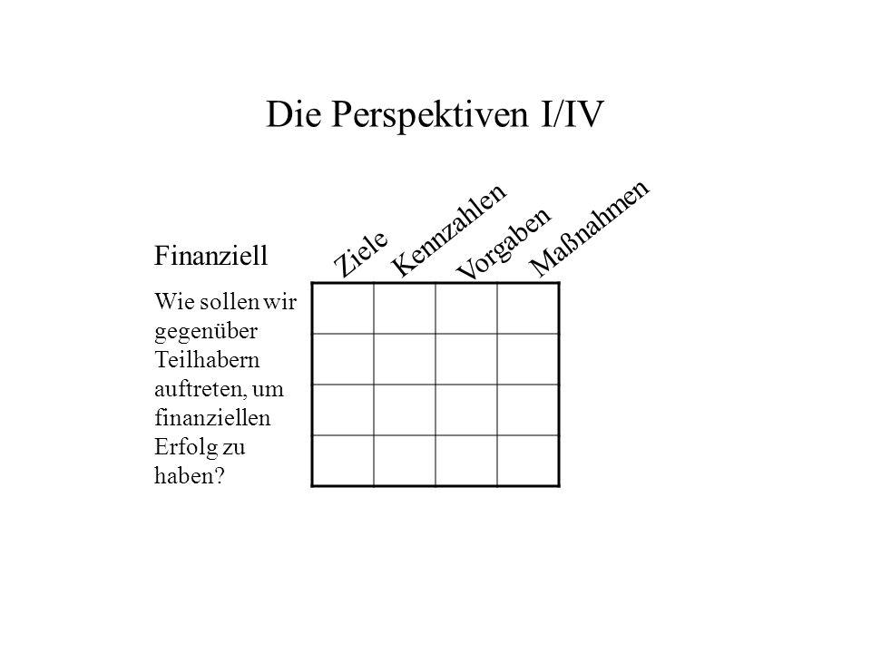 Die Perspektiven I/IV Kennzahlen Maßnahmen Vorgaben Ziele Finanziell