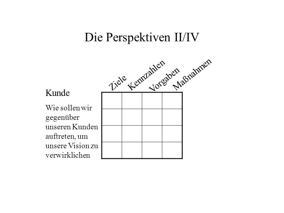 Die Perspektiven II/IV