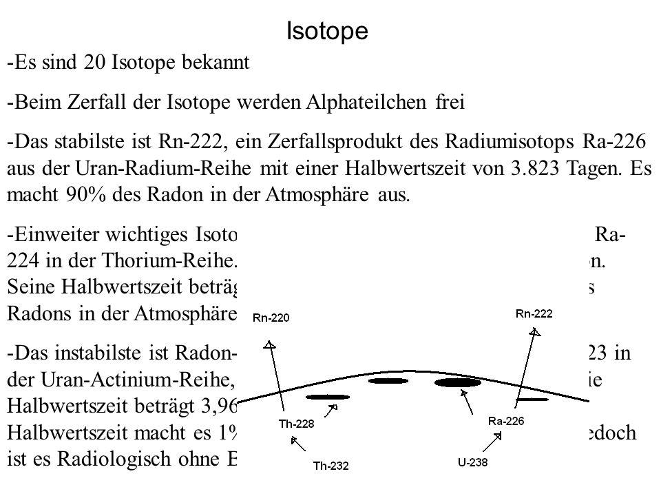 Isotope Es sind 20 Isotope bekannt