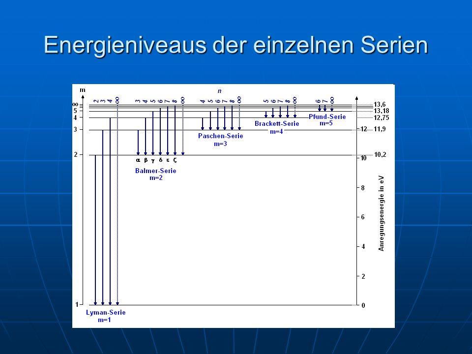 Energieniveaus der einzelnen Serien