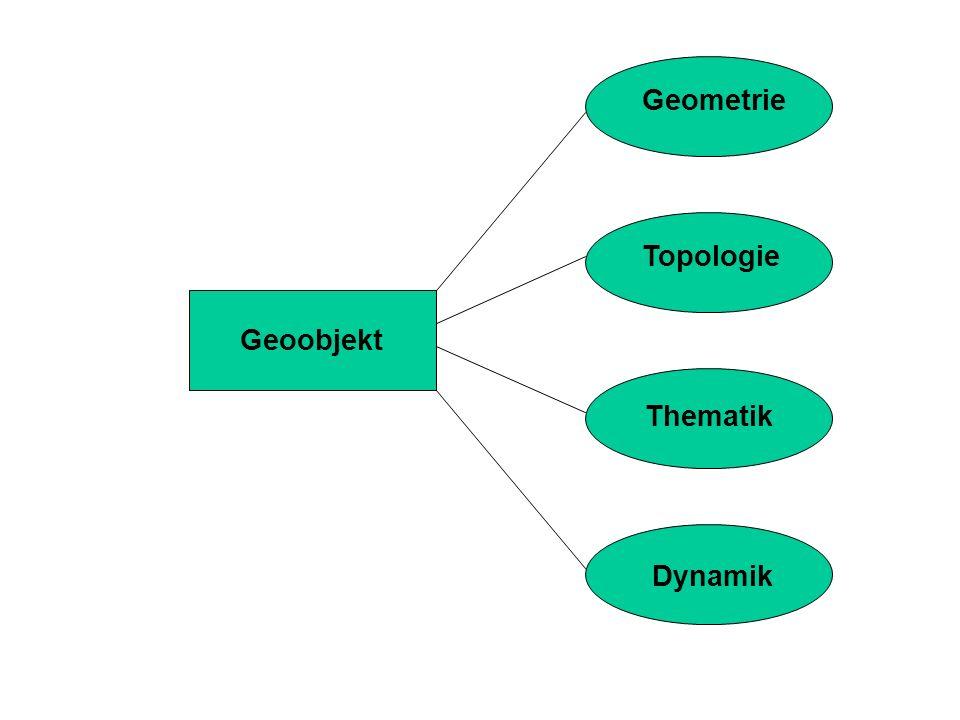 Geoobjekt Geometrie Topologie Thematik Dynamik