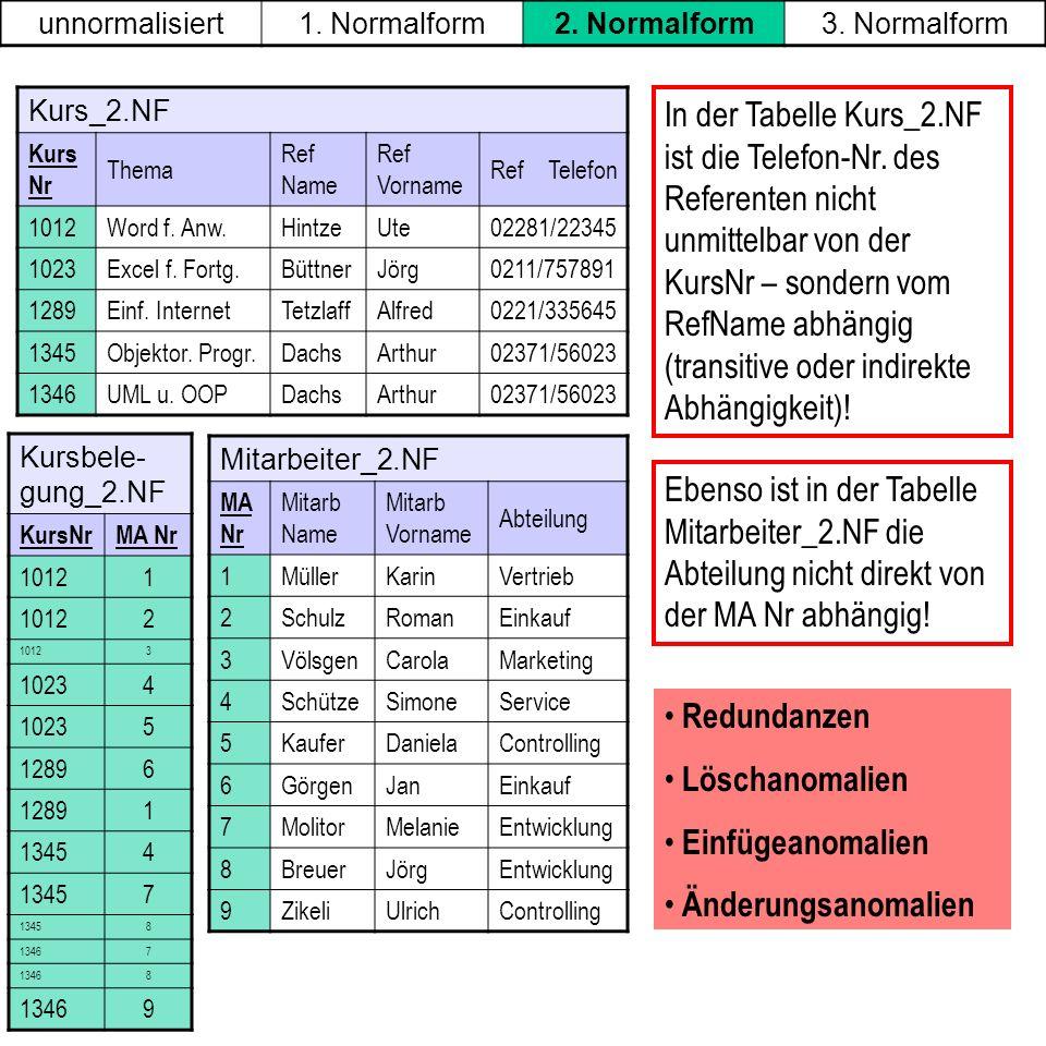 unnormalisiert 1. Normalform. 2. Normalform. 3. Normalform. Kurs_2.NF. Kurs Nr. Thema. Ref Name.