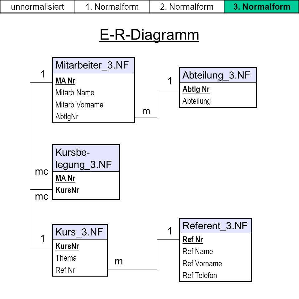 E-R-Diagramm Mitarbeiter_3.NF 1 Abteilung_3.NF m Kursbe-legung_3.NF mc