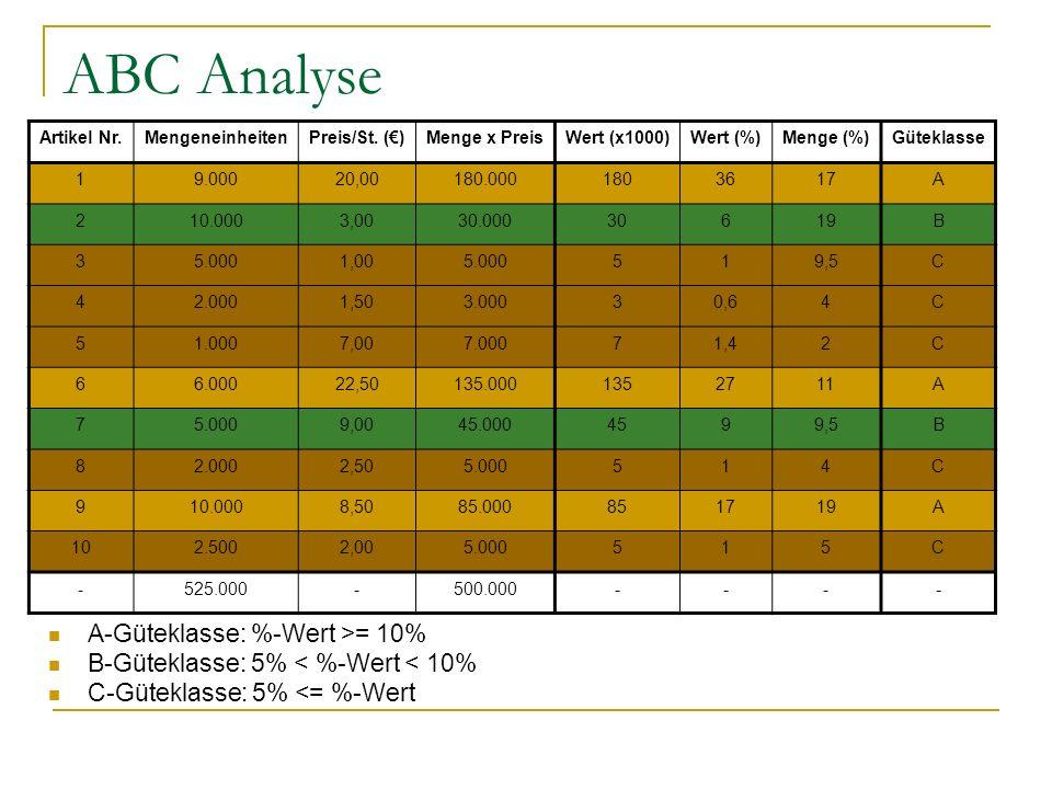 ABC Analyse A-Güteklasse: %-Wert >= 10%