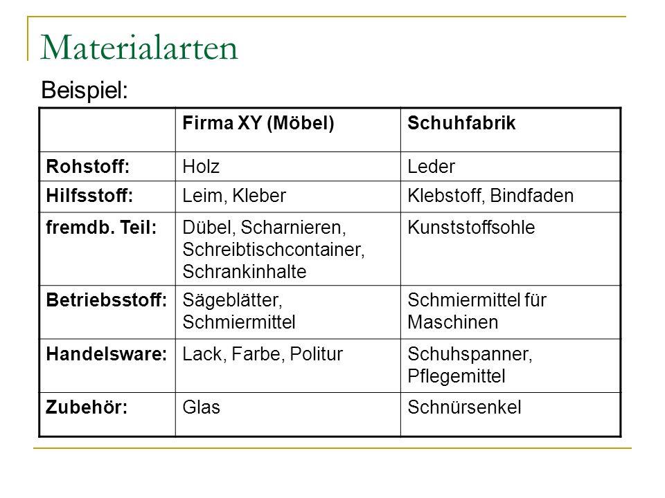 Materialarten Beispiel: Firma XY (Möbel) Schuhfabrik Rohstoff: Holz