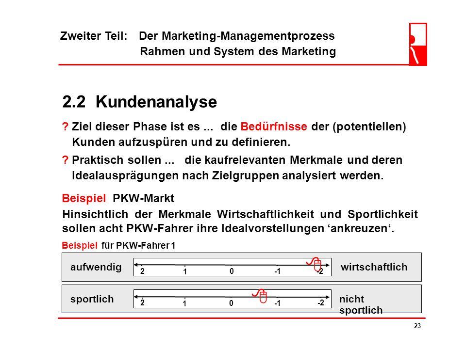   2.2 Kundenanalyse Zweiter Teil: Der Marketing-Managementprozess
