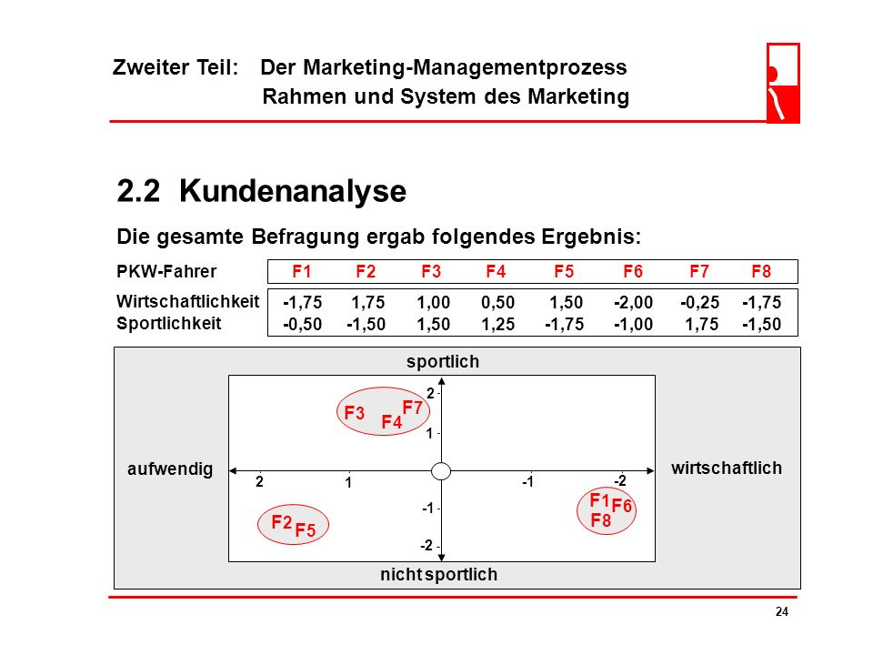 2.2 Kundenanalyse Zweiter Teil: Der Marketing-Managementprozess