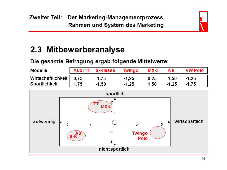 2.3 Mitbewerberanalyse Zweiter Teil: Der Marketing-Managementprozess