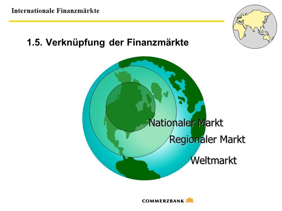 1.5. Verknüpfung der Finanzmärkte